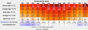 dubai weather cooling